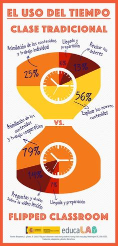 This infographic shows how flipping your teaching improves time management. Flipped Classroom, Spanish Classroom, Teaching Spanish, School Classroom, Teaching Methodology, Teaching Skills, Teaching Time, Cooperative Learning, Kids Learning