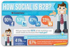 Tapping Social Media for Social Selling [Infographic] Social Media Books, Social Media Roi, Social Media Company, Social Media Marketing, Marketing Strategies, Marketing Technology, Inbound Marketing, Online Marketing, Marketing Plan