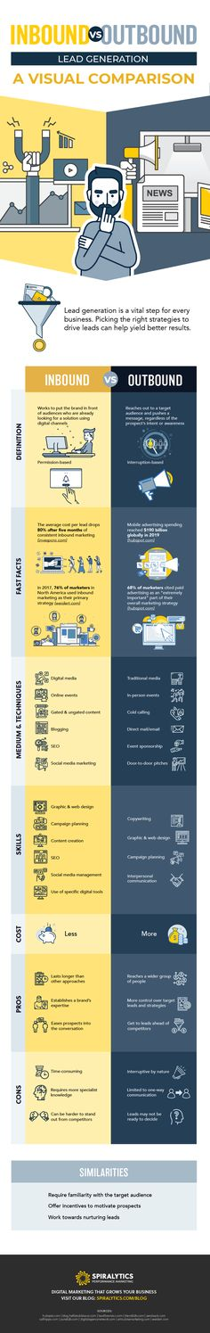 Inbound vs Outbound Lead Generation: A Visual Comparison [Infographic] | Social Media Today Marketing Approach, Sales And Marketing, Marketing Plan, Digital Marketing Channels, Social Media Services, Marketing Techniques, Inbound Marketing, Content Marketing, Social Media Marketing