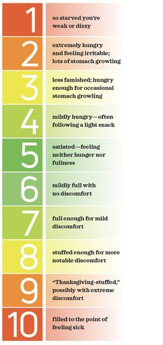 Hunger Scale for Healthy Intuitive Eating What Is Hunger, Body Type Workout, Stomach Growling, Intuitive Eating, Diets For Women, Want To Lose Weight, Losing Weight, Diet And Nutrition