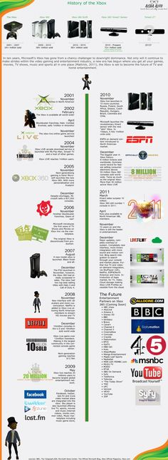 Infographic Ideas infographic video games : Game On [INFOGRAPHIC] | Infographics (Games) | Pinterest | Game ...