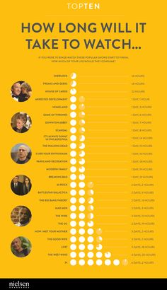 The time it will take to binge watch these TV shows