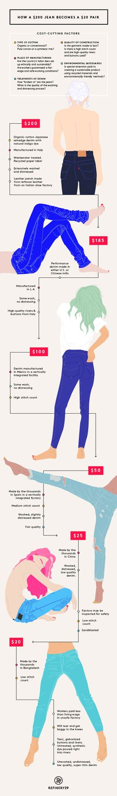 All The Differences Between $200 Jeans & $20 Ones #refinery29  http://www.refinery29.com/quality-denim-brands