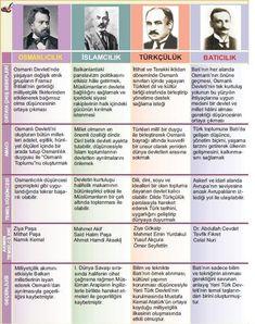 Osmanlı Dönemi fikir akımları