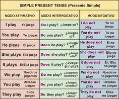 English is fun - Ingles: PRESENT SIMPLE: PRESENTE SIMPLE