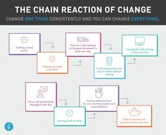 The Chain Reaction of Change #health #wellness #change #motivation