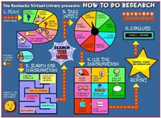 """How To Do Research"" map. Kentucky Virtual Library has put together an interactive map of the research process for students. The map walks students through the research process from start to finish with every step along the way. Library Research, Research Skills, Study Skills, Research Projects, Group Projects, Teaching Writing, Teaching Tools, Teaching Resources, Teaching Kids"