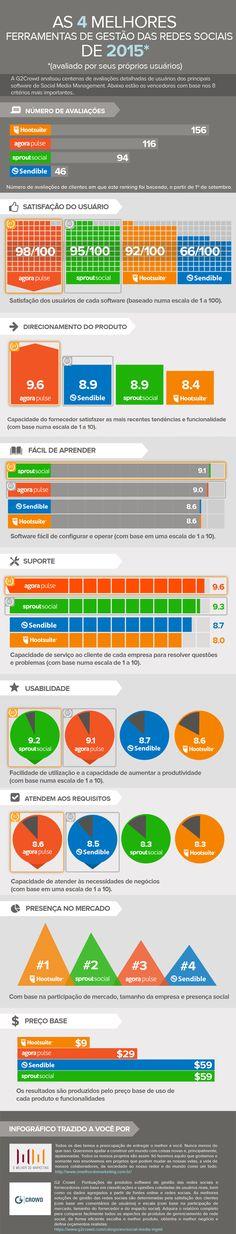 As principais ferramentas de gerenciamento das redes sociais avaliadas em 2015