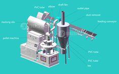Pvc Tube, Making Machine, Charcoal, Price List, Good Relationships
