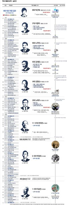 infographics '시대 흐름을 읽어라' 역대 대통령들의 선거 공약
