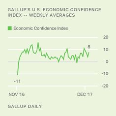 News and Research | Business, economy, politics, social issues and more – Gallup News