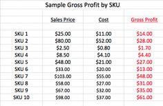 #SKU Management Ensures Inventory Profits  #Ecommerce