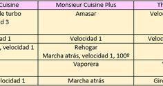 Tabla de equivalencias Mosieur Cuisine, Monsieur Cuisine Plus y Thermomix Tabla comparativa de especificaciones técnicas Recetas Monsieur Cuisine Plus, Connect Plus, Blog Page, Gluten, Recipes, Cook, Food Items, Sweets
