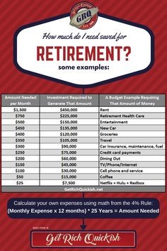 How to calculate the true cost of anything in retirement.  Figure out how much you'll need to save if you want to retire.  Check out some of these examples to see just how much money some of your habits are going to cost you one your retire.  #PersonalFinance #FinancialIndependence