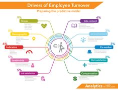 Business and management infographic & data visualisation What factors drives employee turnover? This article describes the major factors . Change Management, Talent Management, Behavior Management, Management Tips, Project Management, Frankfurt, Microsoft Excel Formulas, Employee Turnover, Organizational Leadership