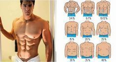 What Should Your Body Fat Percentage Be To See Those ABS?