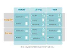The New Customer Journey Model By JosDeVries The Retail Company bit.ly/1mRYC0B