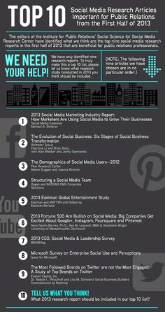 Top 10 Social Media Research Articles Important for Public Relations from the First Half of 2013  By: Don Wright (Boston University), Marcia DiStaso (Penn State University), and Tina McCorkindale (Appalachian State University) on Monday, August 19th, 2013 at 10:58 am