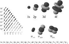 Electron configuration - Wikipedia