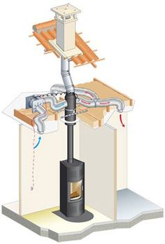 One wood burning Stove Whole house heating – Poujoulat Confort Plus www. Stove Fireplace, Fireplace Ideas, Wood Stove Chimney, Diy Wood Stove, Rocket Stoves, Wood Burner, Alternative Energy, Home Projects, Garden Projects
