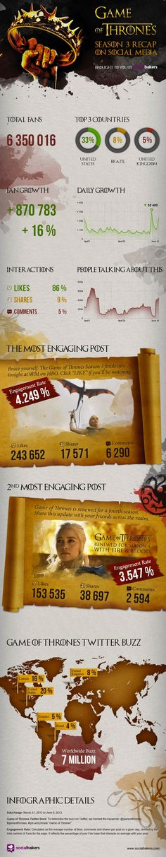 How Game of Thrones Conquered Social Media   Social Media Statistics & Metrics   Socialbakers #infographic