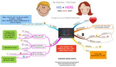3 WAYS TO HONOR YOUR MAN Mind Maps, Robin Sharma, Your Man, Equality, Bring It On, Mindfulness, How To Get, Messages, Thoughts