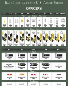 us army chain of command 2014 - Google Search