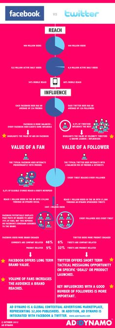 Facebook vs Twitter - Ad Dynamo