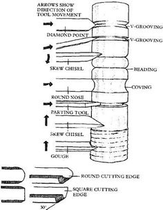 Chisels and Gouges. Great reference guide for chisel choices.:
