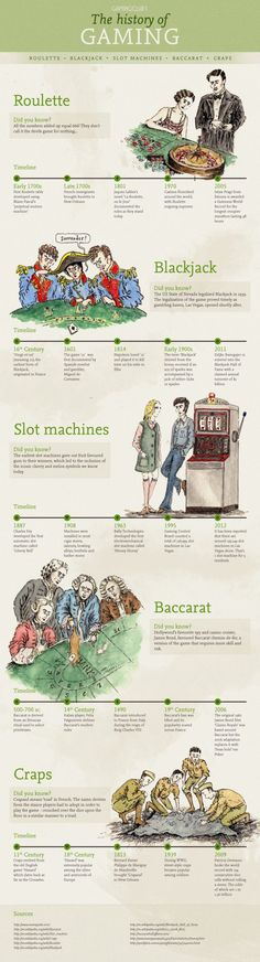 The History Of Gaming #infographic