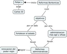 Reformas Borbonicas Math Equations, Google, Socialism, Maps, Zombie Makeup, Modern History, Crossword Puzzles, Social Science, Eyes
