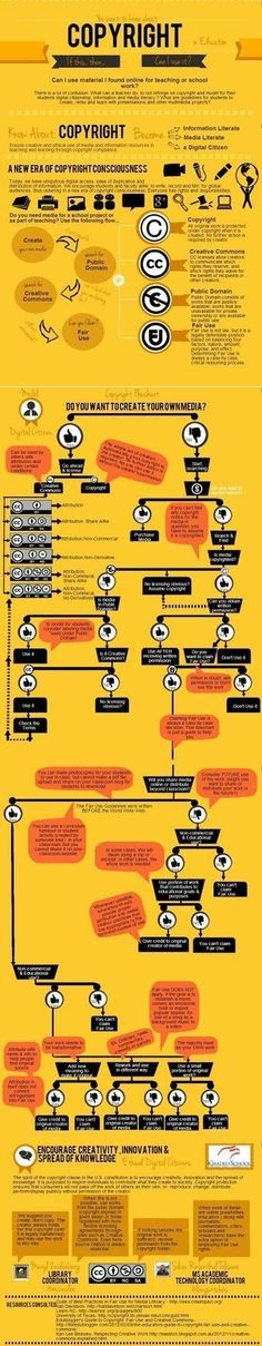 The You Want to Know About Copyright in Education Infographic | Daring Ed Tech | Scoop.it
