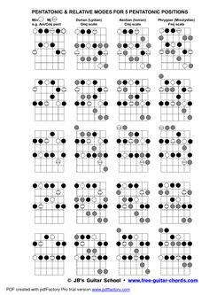 guitar scales pdf - Pesquisa Google