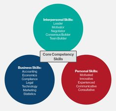A core competency is fundamental knowledge, ability, or expertise in a specific subject area or skill set.
