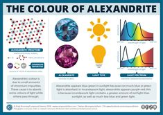 The colour of alexandrite