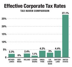 The Progressive Tax Reform You've Never Heard Of    ---     How ending profit shifting can fix corporate tax cheating and satisfy Republicans