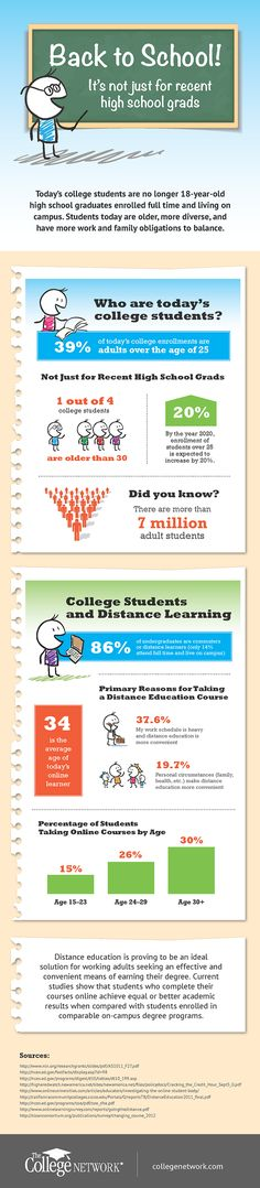 Who are today's college students?  http://visual.ly/back-school-adult-learners-and-college-enrollment