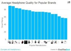 """Time Magazine- 18 Headphone Brands Ranked from Worst to First. """"With apologies to celebrities, NBA players, and extreme sports athletes around the globe, our analysis was not kind to Beats by Dre or Skullcandy."""""""