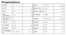 prepositions in arabic Learning Arabic, Prepositions, Grammar, Google