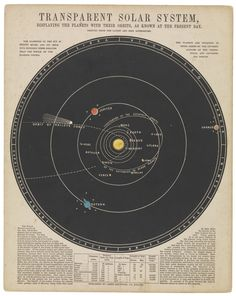 Transparent Solar System – National Maritime Museum – Science, Physics and Astronomy News Pseudo Science, Science And Nature, Life Science, Constellations, Cosmos, Celestial Map, Our Solar System, Solar System Diagram, Solar System Design
