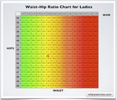 Still solidly in the green... weird...: Waist hip ratio: Simple measurements. Valuable health info.