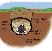 How to install a french drain to divert standing water