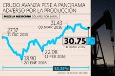 Mezcla mexicana gana 12.35% en el primer trimestre de 2016 http://noticiasdechiapas.com.mx/nota.php?id=82689