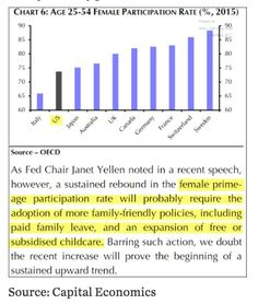 Given failure of US labour market policy. Yellen calls for more family friendly policies to boost female lab mrkt participation @SoberLook#Sober LookFedfinissaved in Evernote@D1 - Inbox#May 31 2017 at 05:30AM#via-IF