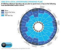 SMB 2014 Local Advertising Spending Plan