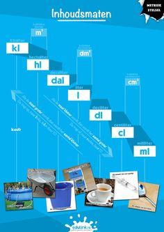 School Hacks, School Projects, Scientific Notation, A4 Poster, Bar Chart, Classroom, Teacher, Math, Kids