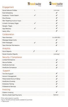 Übersicht der wesentlichen Unterschiede der HootSuite Free vs. Enterprise Edition
