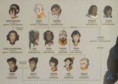 Avatar Family Tree as it  has so far been revealed. Who else was surprised that Bumi was a non-bender?