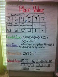 Good math anchor charts - Resourceful Ragland
