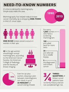 What you need to know about mammograms: learn the numbers